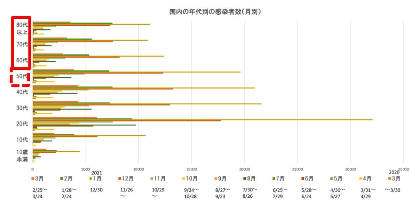 国内の年齢別の感染者数(月別)