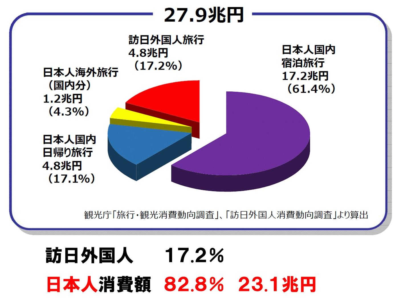 図表:観光庁「旅行・観光消費動向調査」、「訪日外国人消費動向調査」より算出