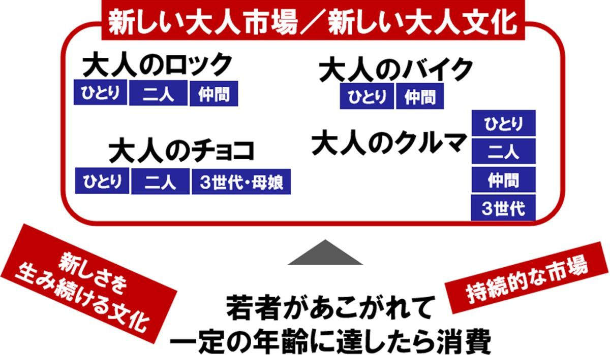 図表:新しい大人市場/新しい大人文化