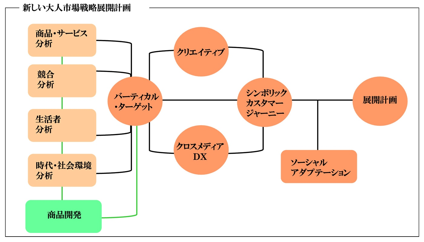 図表:新しい大人市場戦略展開計画