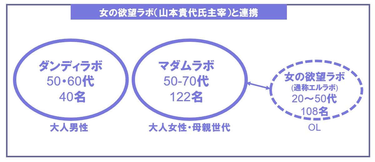 図表:女の欲望ラボ(山本貴代氏主宰)との連携