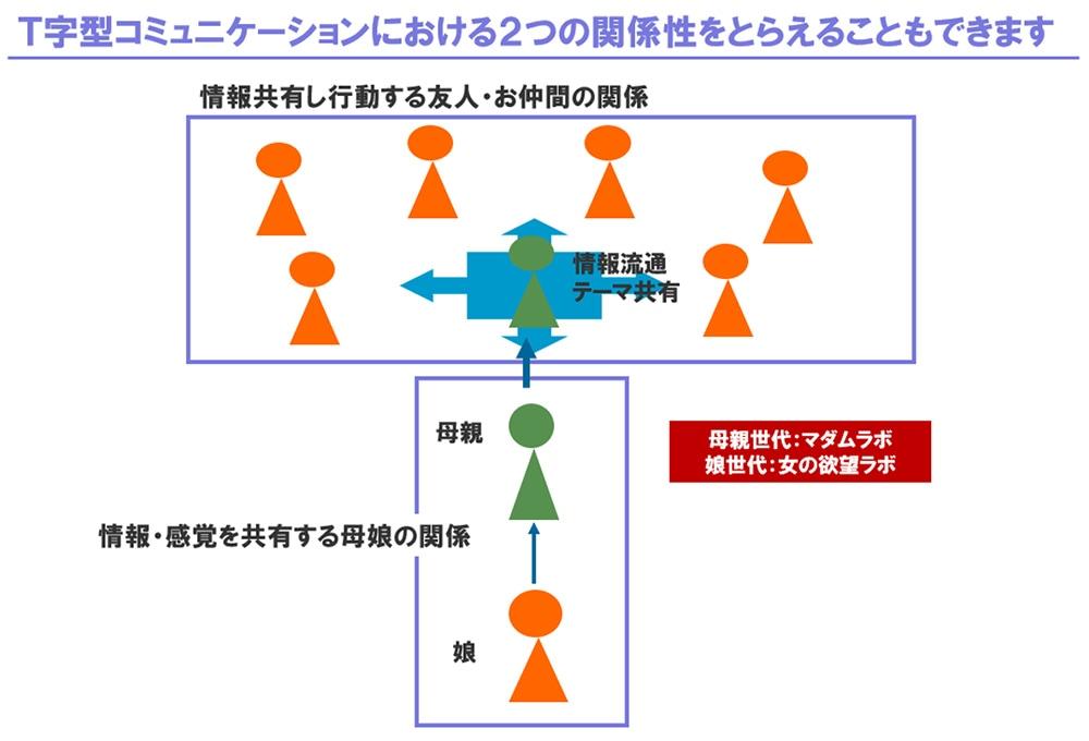 図表:T字型コミュニケーション