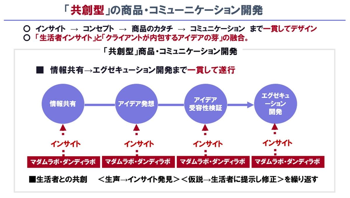 図表:「共創型」の商品・コミュニケーション開発