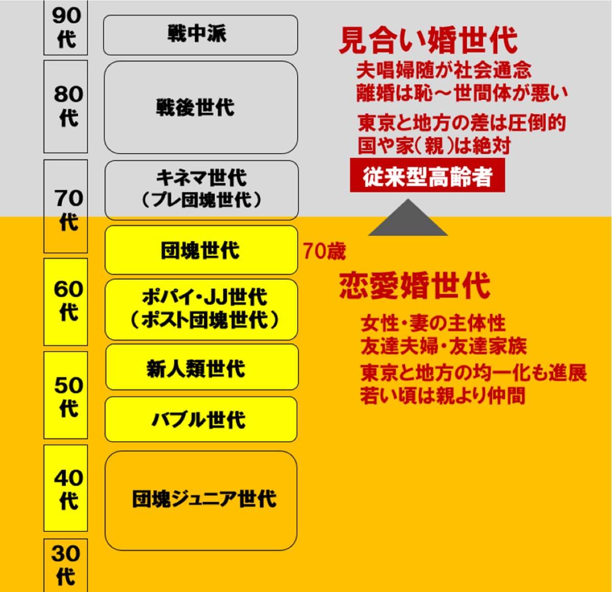 (人生100年時代 未来ビジョン研究所資料)