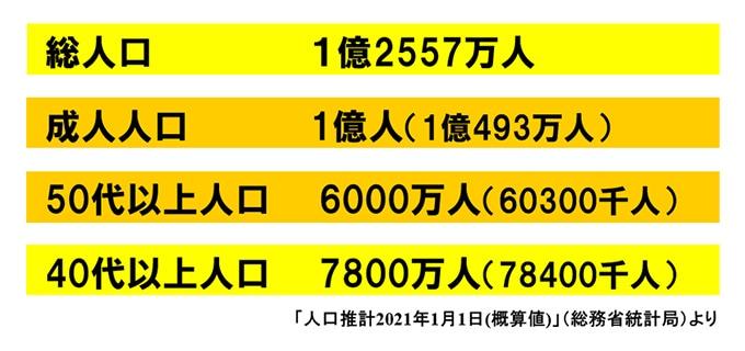 図表:人口推計2021年1月1日(概算値)(総務省統計局)より