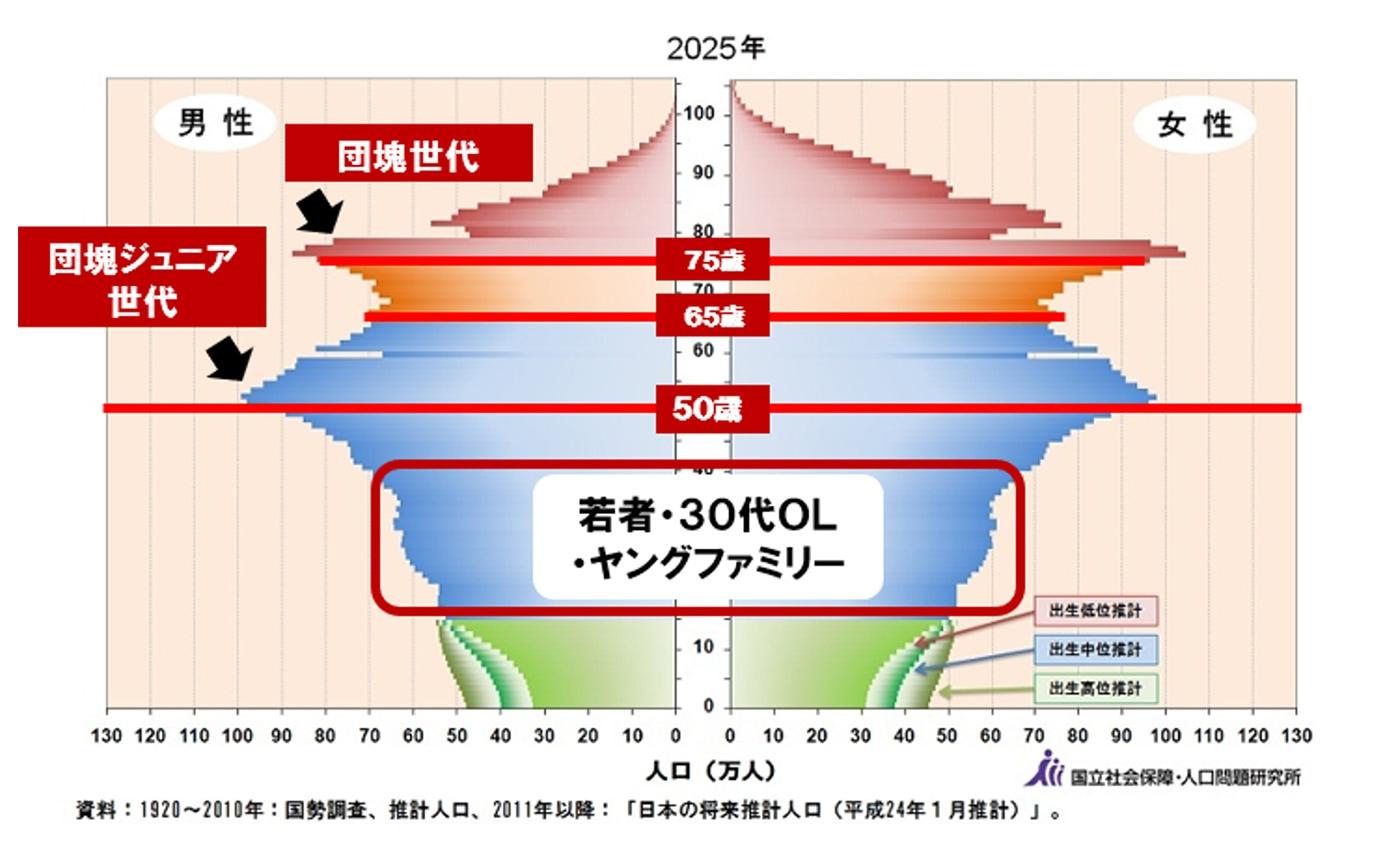図表:1920〜2010年:国勢調査、推計人口、2011年以降:「日本の将来推計人口(平成24年1月推計)」