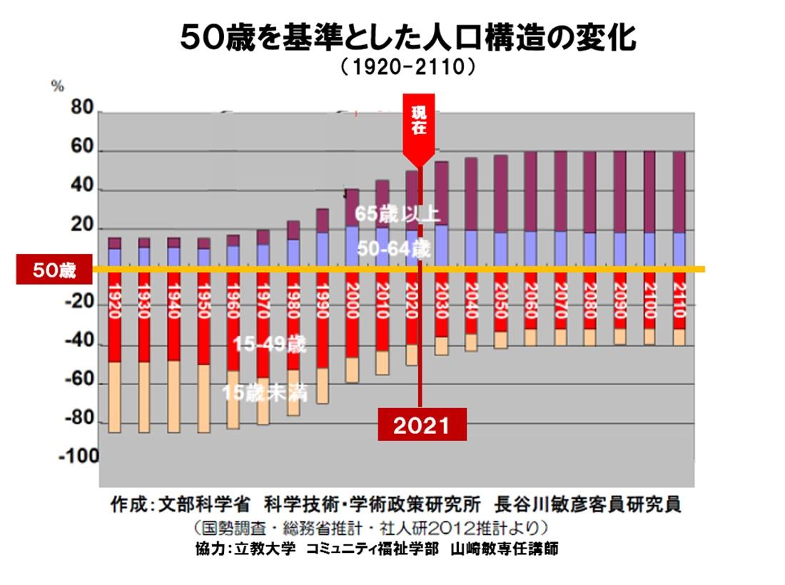 図表:50歳を基準とした人工構造の変化(1920-2110)