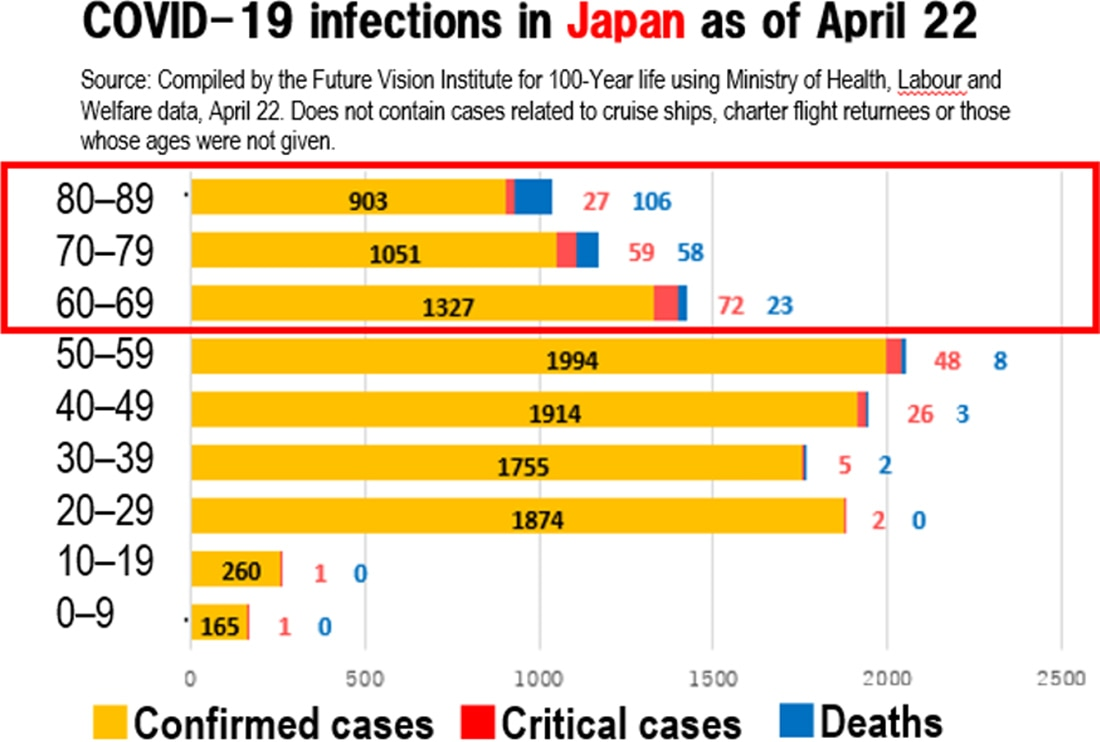 image: COVID-19 infections in Japan as of April 22