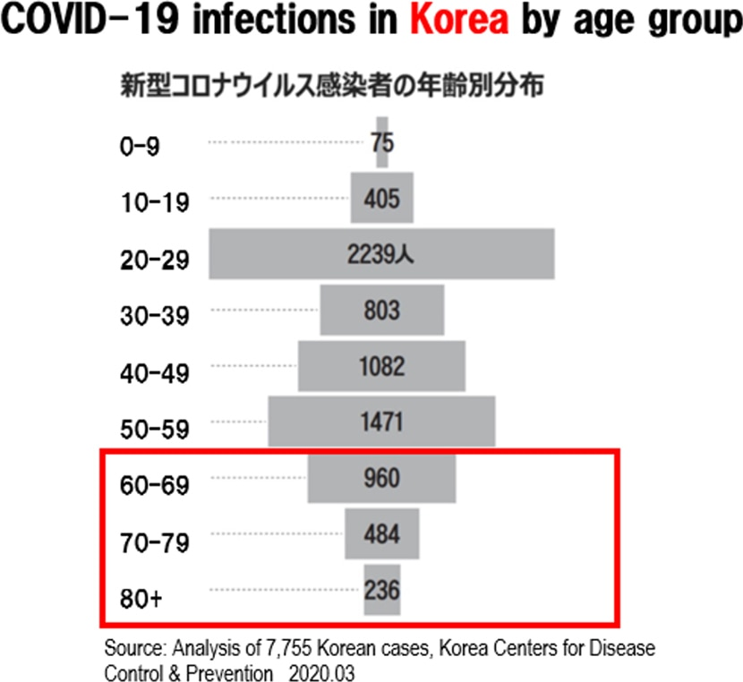 image: COVID-19 infections in Korea by age group