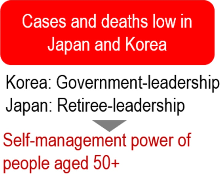 image: cases and deaths low in Japan and Korea