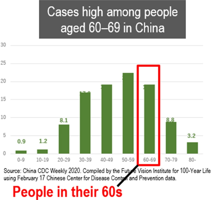 image: cases high among people aged 60-69 in China
