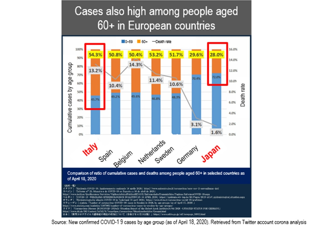 image: cases also high among people aged 60+ in European countries