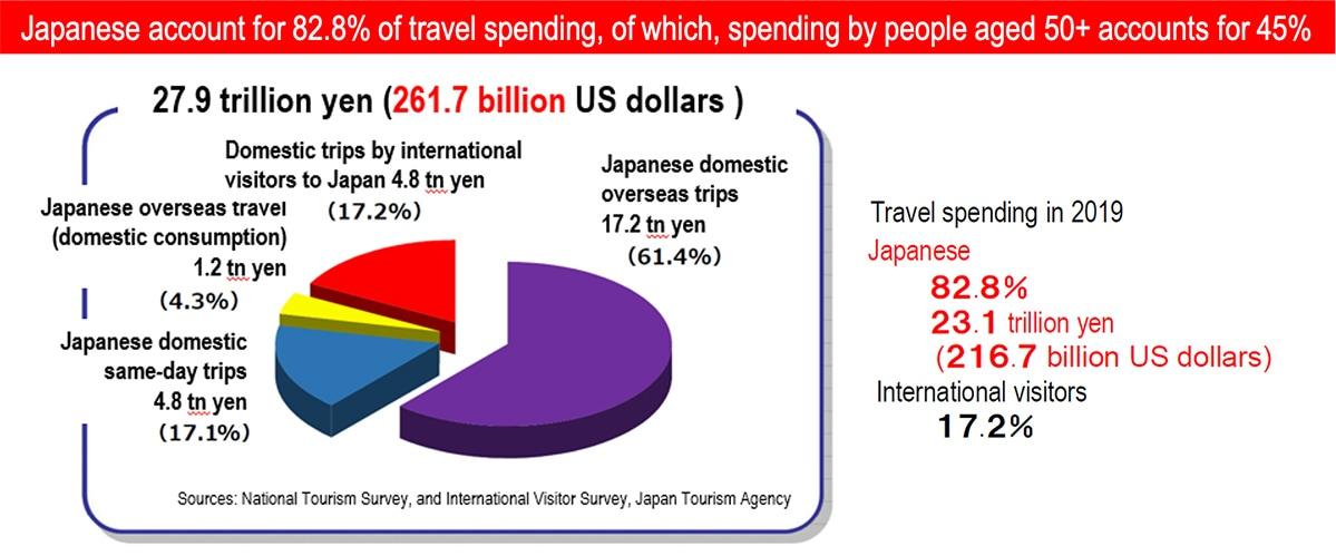 image: National Tourism Survey, and International Visitor Survey, Japan Tourism Agency