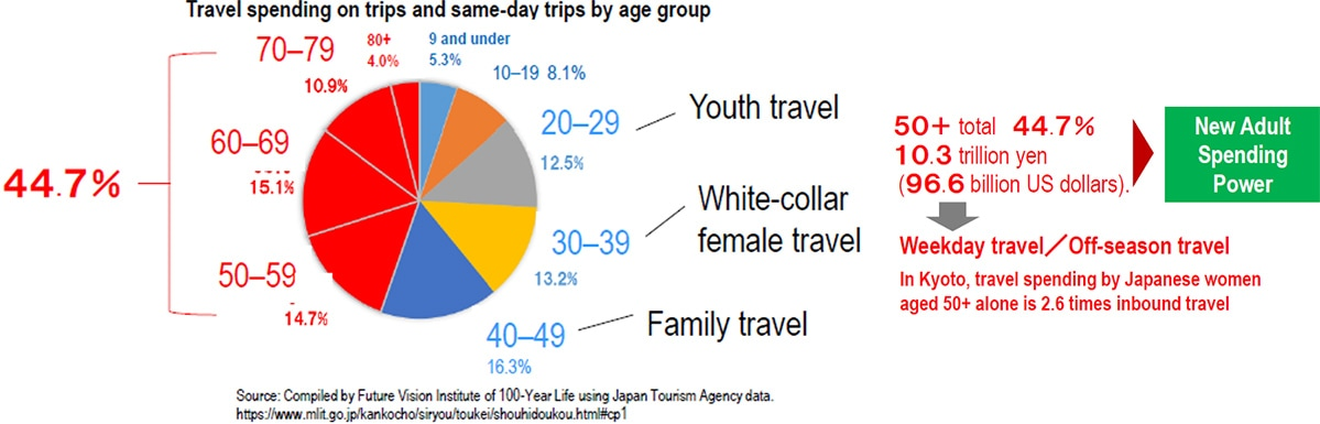 image: Travel spending on trips and same-day trips by age group