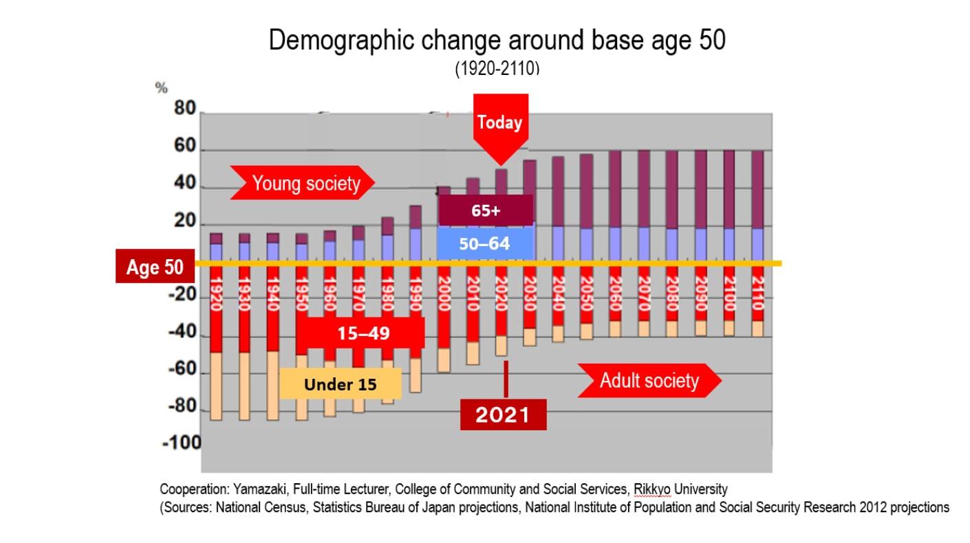 image: demographic change around base age 50(1920-2110)