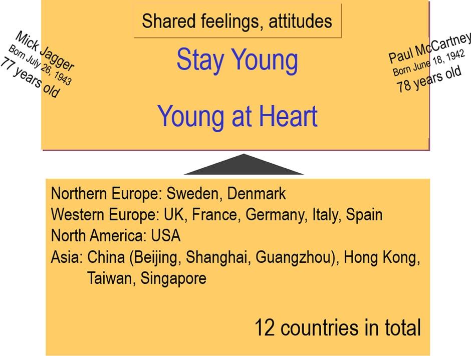 image: Shared feelings, attitudes