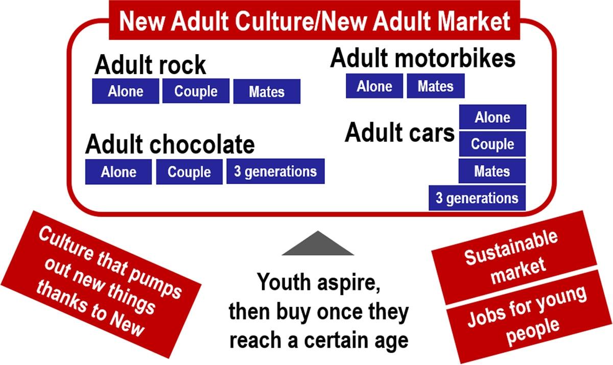 image: New Adult Culture/New Adult Market