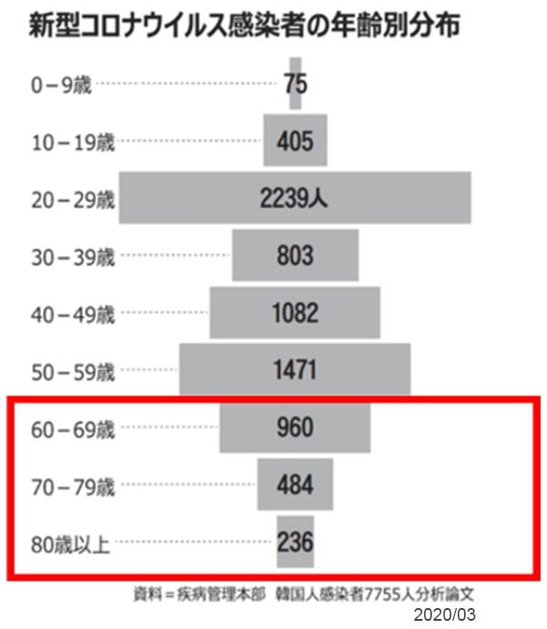 図表:新型コロナウイルス感染者の年齢別分布
