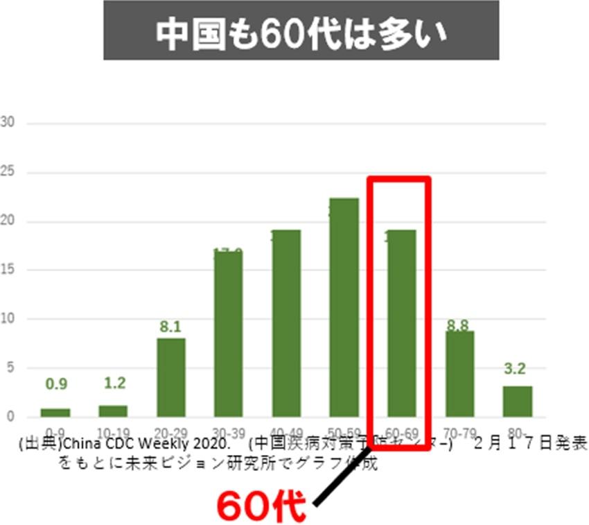 図表:中国も60代は多い
