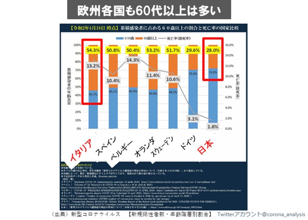 図表:累積感染者に占める60歳以上の割合と死亡率の国家比較(令和2年4月18日時点)