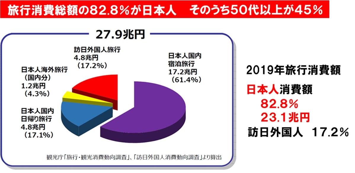 図表:観光庁「旅行・観光消費動向調査」、「訪日外国人消費動向調査」