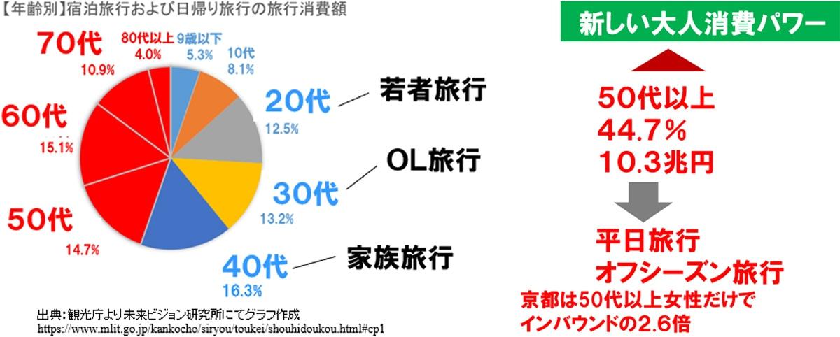 図表:【年齢別】宿泊旅行および日帰り旅行の旅行消費額