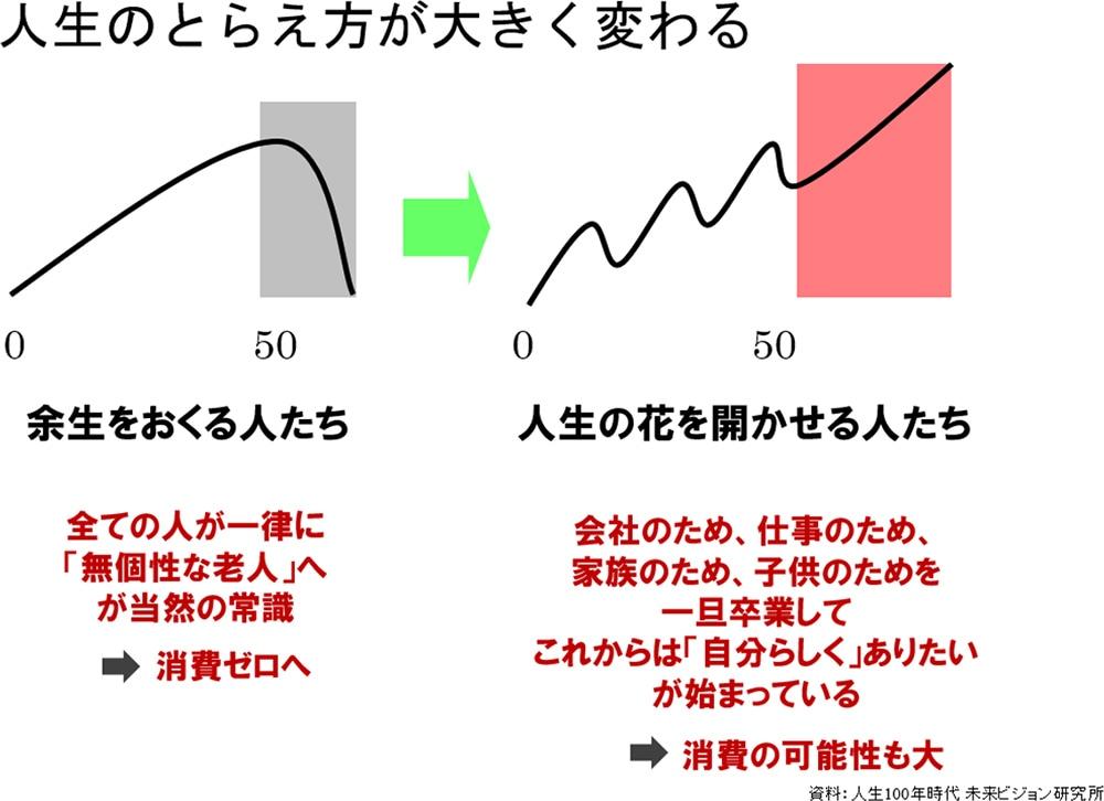 図表:人生のとらえ方が大きく変わる