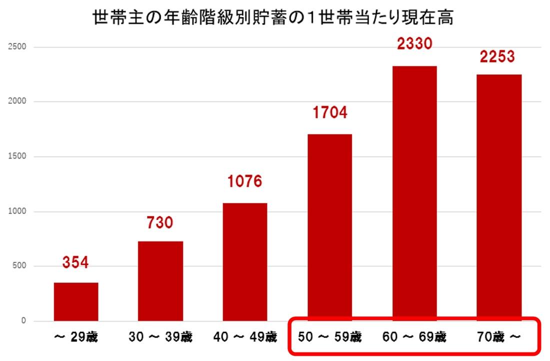 図表:世帯主の年齢階級別貯蓄の1世帯当たり現在高
