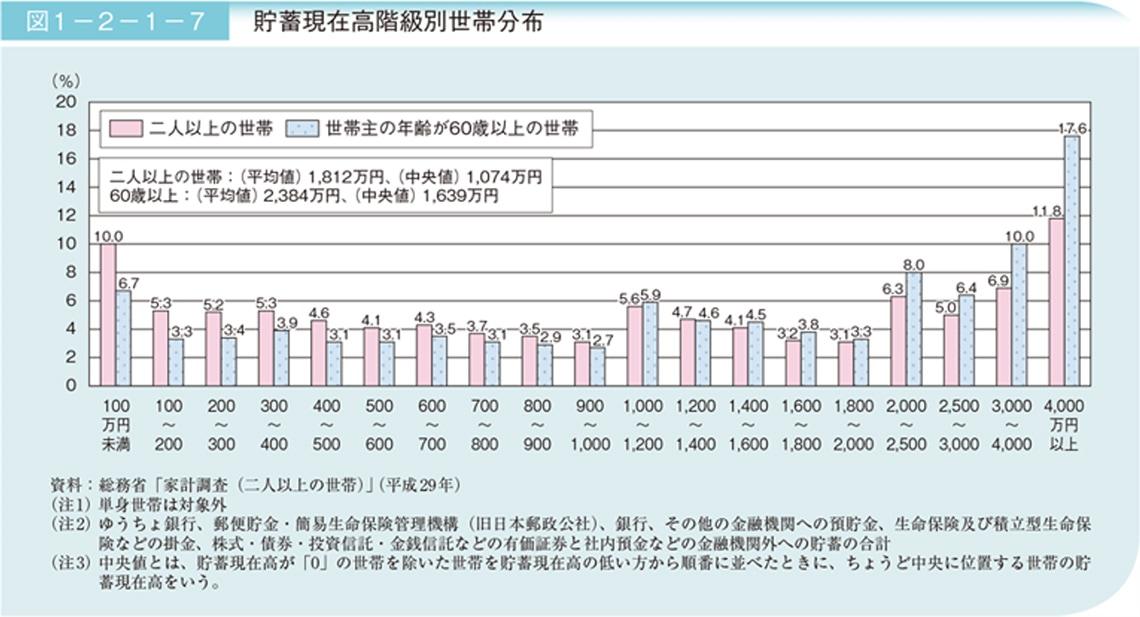 図表:貯蓄現在高階級別世帯分布