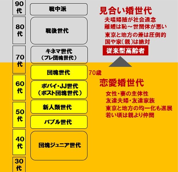 図表:恋愛婚世代→見合い婚世代