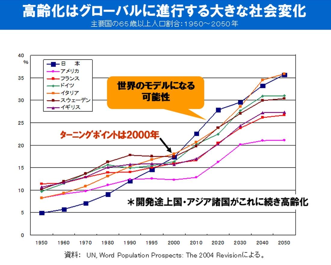 図表:主要国の65歳以上人口割合:1950〜2050年