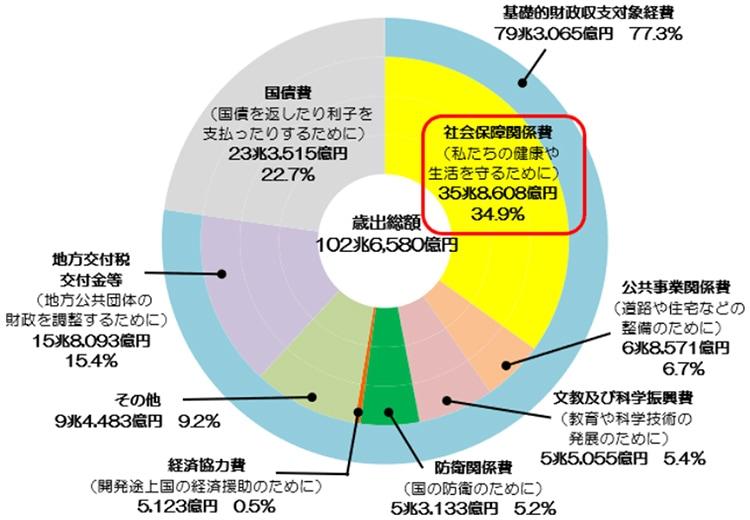 図表:歳出費内訳