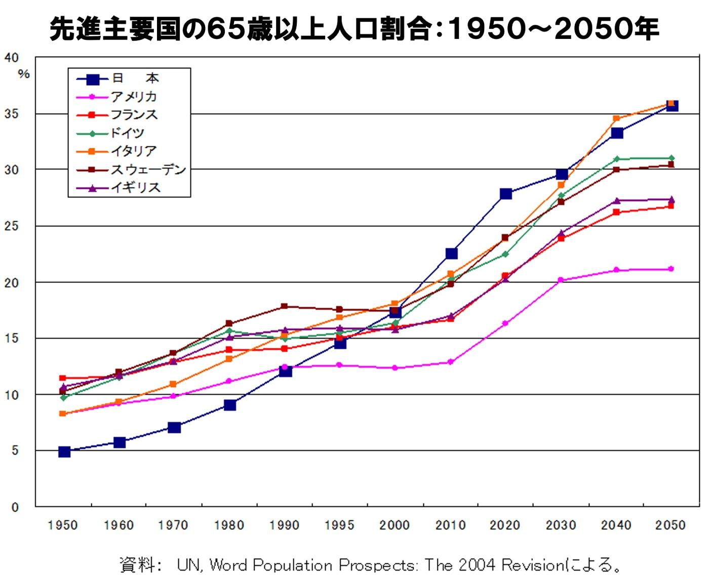 図表:先進主要国の65歳以上人口割合:1950~2050年
