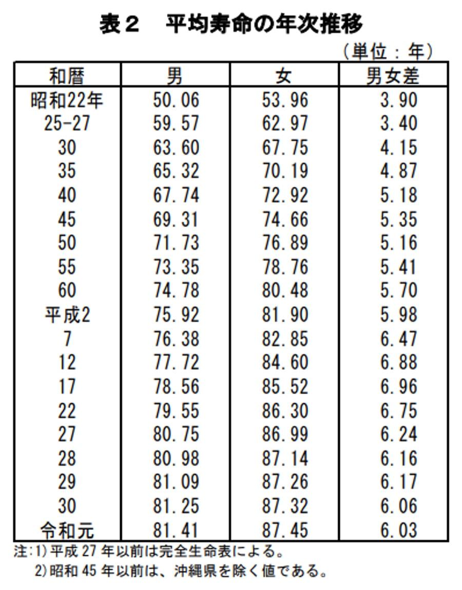 図表:平均寿命の年次推移