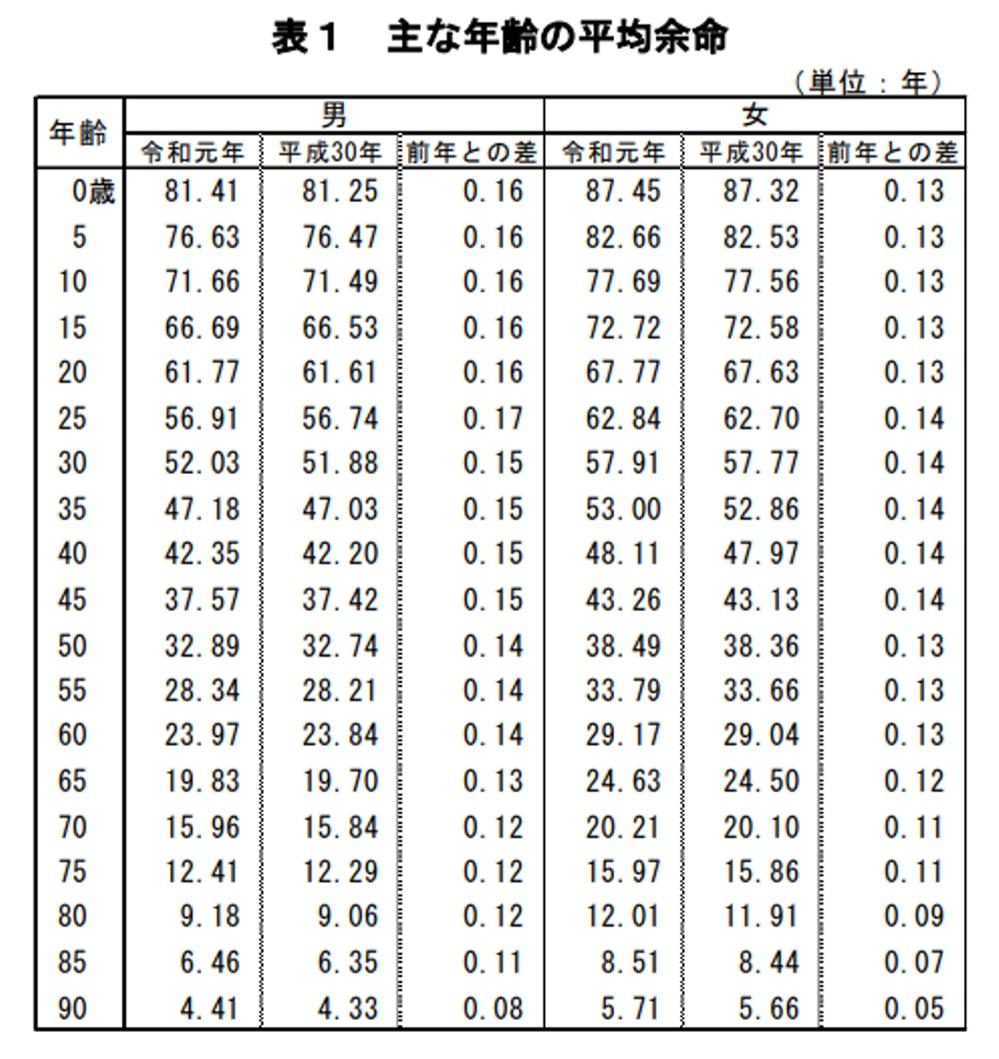 図表:主な年齢の平均寿命